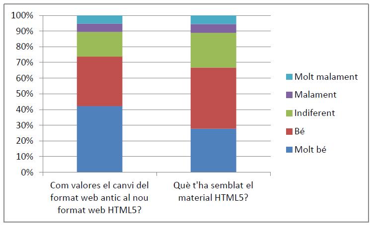Tercera pregunta de l'enquesta sobre HTML5